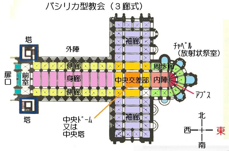 教会堂の平面構成要素(バシリカ型)